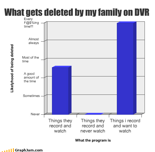 Bar Graph deleted DVR family television - 3826644224