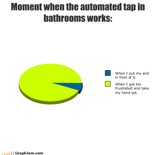 Moment when the automated tap in bathrooms works: