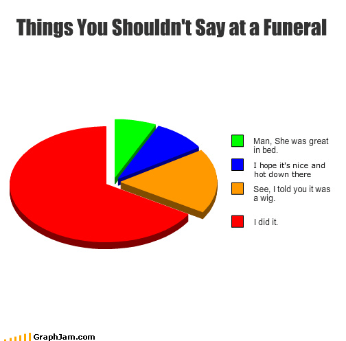 bad timing,confession,dont-say-it,funeral,Pie Chart
