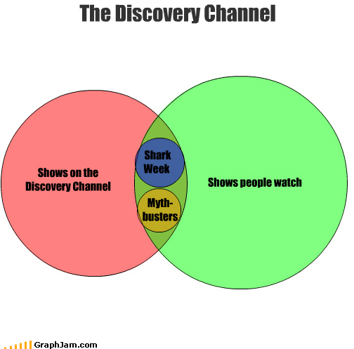 discovery channel,learning,mythbusters,shark week,venn diagram