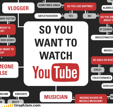 flow chart,overload,short attention span,too much information,youtube