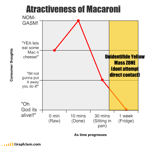 Atractiveness of Macaroni Unidentifide Yellow Mass ZONE (dont attempt direct contact)