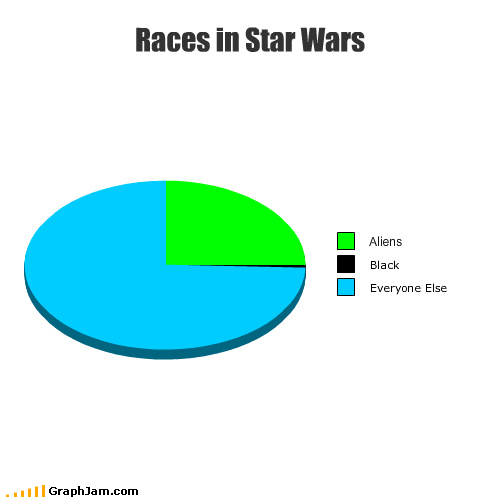 Aliens lando minority Pie Chart star wars
