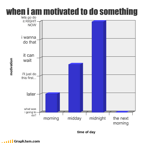 bad timing Bar Graph meh motivation procrastination