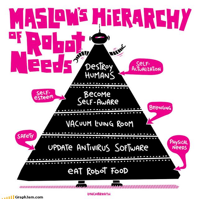 beep beep,infographic,needs,robots,skynet