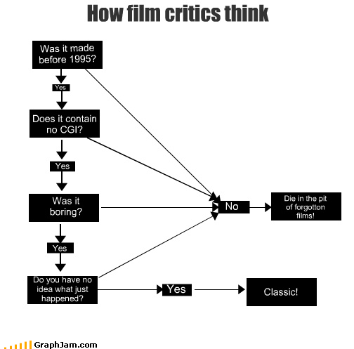 Ebert film hate Line Graph loathe movies