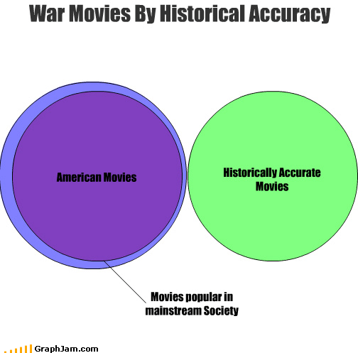 cinema,hollywood,lies,movies,venn diagram,war