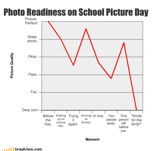 Line Graph Photo say cheese school washed out yearbook
