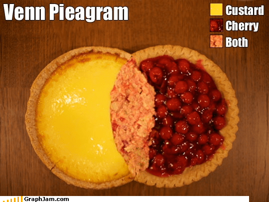 cherry,custard,nom,pie,super realistic,venn diagram