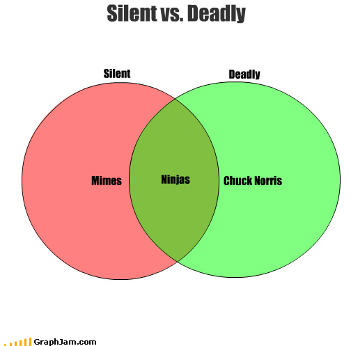 chuck norris,killer,mime,ninja,venn diagram