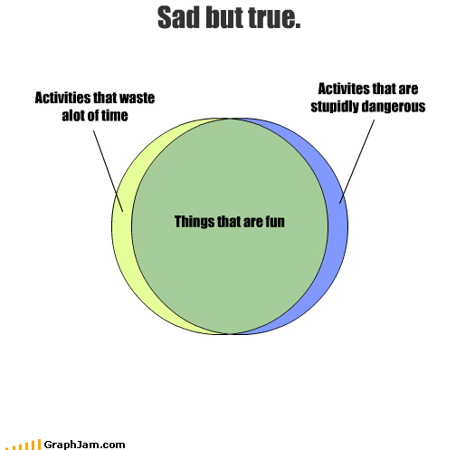 Activities that waste alot of time Activites that are stupidly dangerous Sad but true. Things that are fun