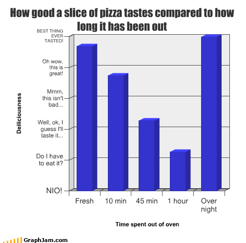 Bar Graph cold midnight snack nom pizza