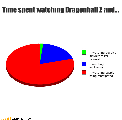Dragon Ball Z over 9000 Pie Chart slow super power - 3852242944