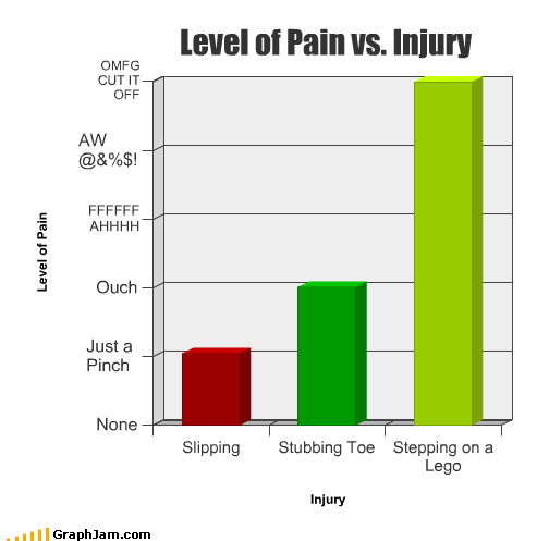 &$%*,Bar Graph,lego,ouch,pain,weapon