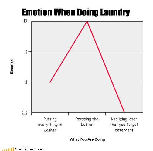 Emotion When Doing Laundry