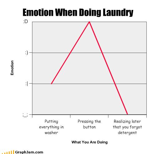 boring chores detergent laundry Line Graph - 3854686464