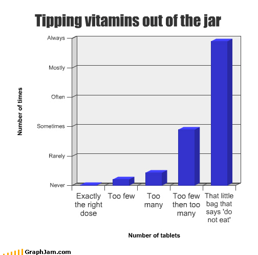 do not eat,healthy,packaging,Pie Chart,vitamins