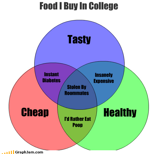 college food lick it not yours venn diagram