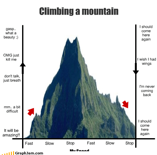 Bar Graph,come back next week,mountain,nature,never again,tired
