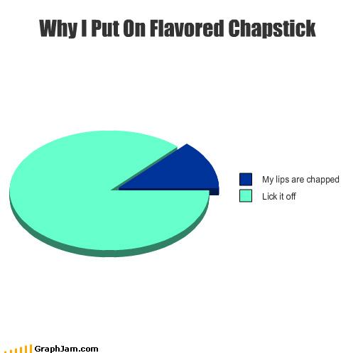 chapstick lips make up nom Pie Chart - 3860355584