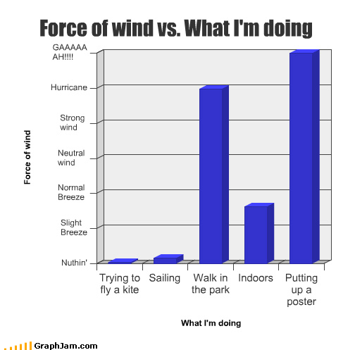 Bar Graph counter-productive fickle wind winnie the pooh