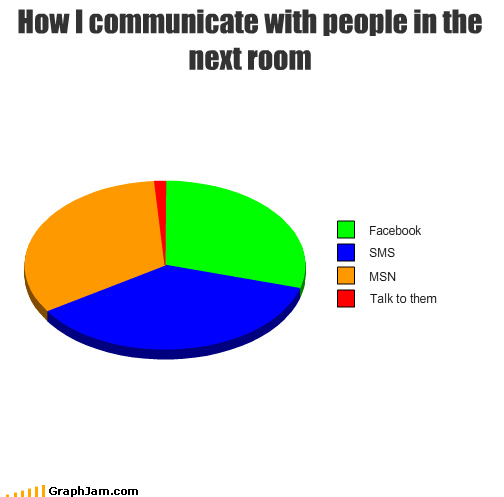 anti social communicate facebook im Pie Chart talking