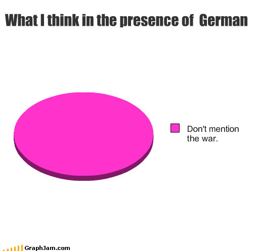 What I think in the presence of German