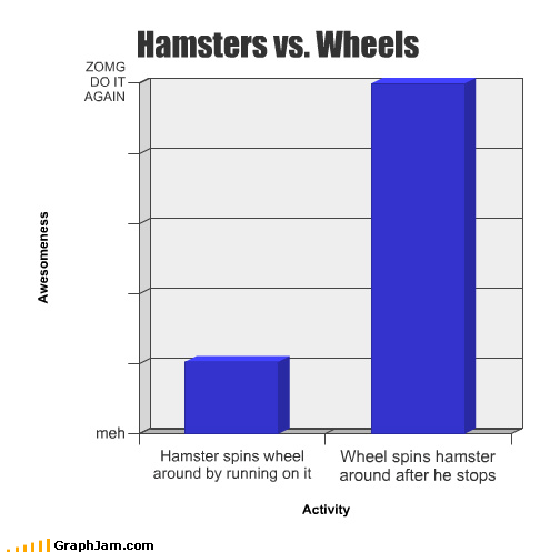 Bar Graph hamster inertia nauseous pet wheel