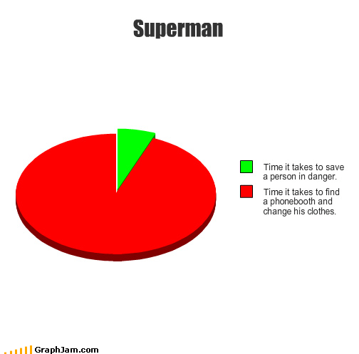 costume,phone booth,Pie Chart,quick change,superhero,superman