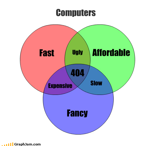 appearance,computer,finance,pick two,speed,venn diagram