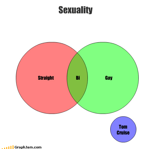 asexual reproduction sexuality Tom Cruise venn diagram