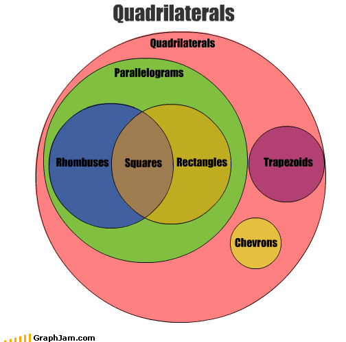 education math quadrilateral Square venn diagram - 3870777856