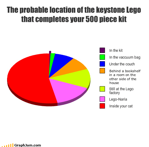The probable location of the keystone Lego that completes your 500 piece kit