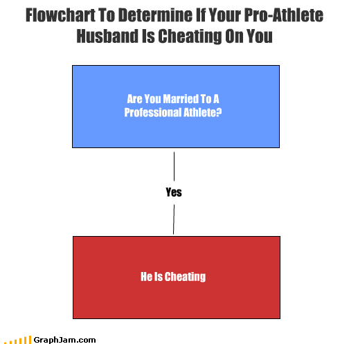 Are You Married To A Professional Athlete? He Is Cheating Flowchart To Determine If Your Pro-Athlete Husband Is Cheating On You Yes