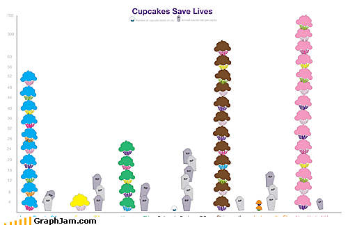 Bar Graph cupcake Death nom snack stats to prove anything
