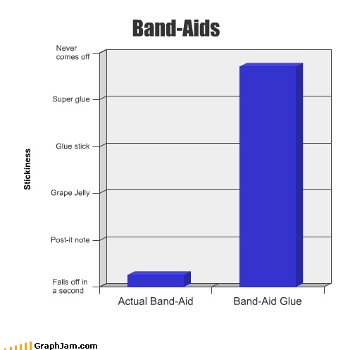 band aid Bar Graph dirty glue wont-come-off