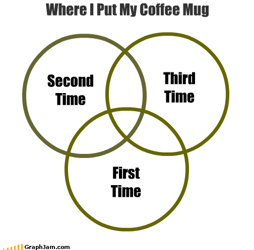 coffee desk mess Office rings venn diagram - 3875281920
