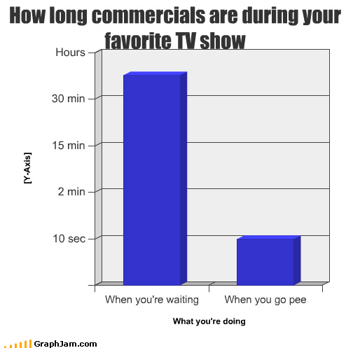 Bar Graph commercial gotta go pee dance time warp