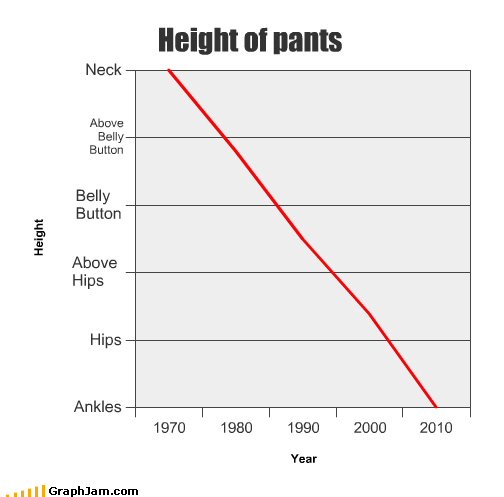 clothes fashion Line Graph pants trend