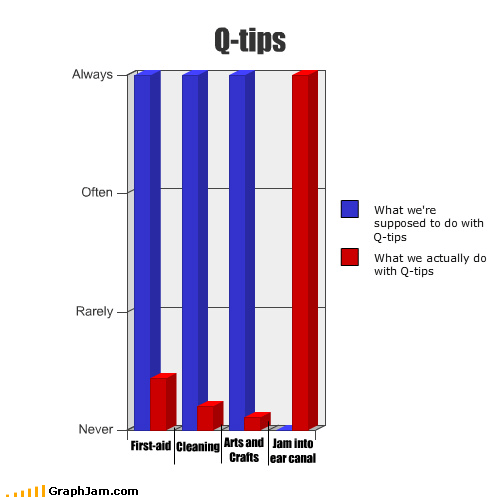 Bar Graph,do not use,dont-tell-me-what-to-do,hygiene,q tip
