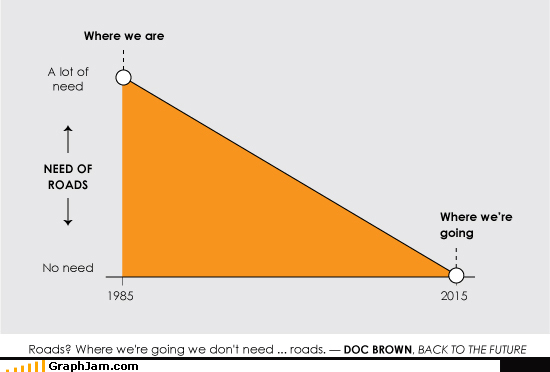 back to the future,do not need,Line Graph,roads,time travel