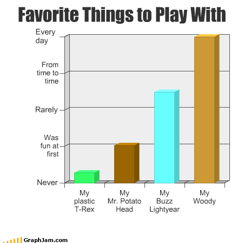 Bar Graph innuendo o rly toy story woody