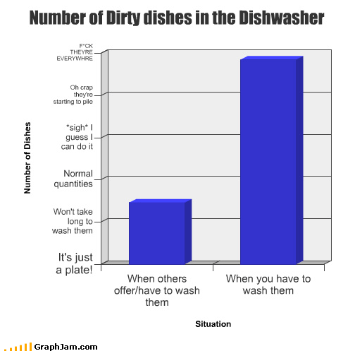Number of Dirty dishes in the Dishwasher