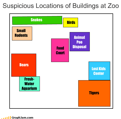 Suspicious Locations of Buildings at Zoo Tigers Lost Kids Center Snakes Small Rodents Birds Bears Fresh- Water Aquarium Food Court Animal Poo Disposal