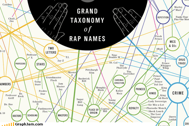 celeb infographic Music name rap stage name