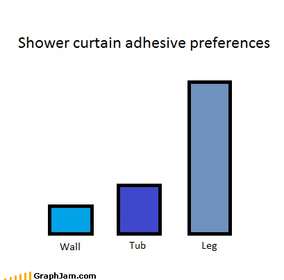 Bar Graph,cling,curtain,morning routine,shower,sticky