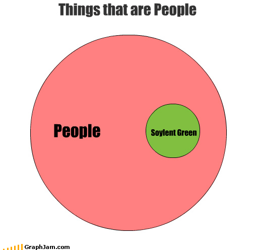 delicious nom people pop culture Soylent Green venn diagram
