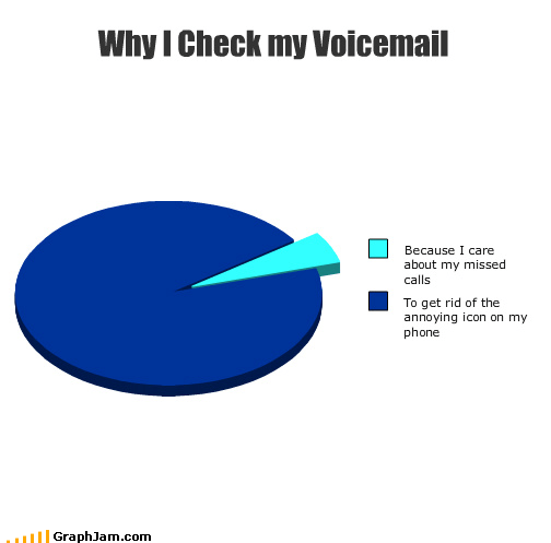 cell phone dont-care Pie Chart reject voicemail - 3898140160