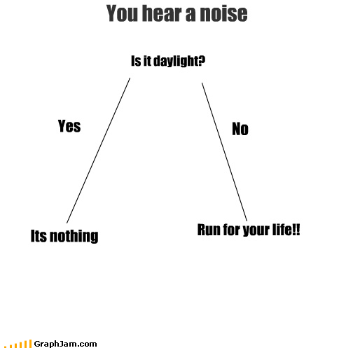 fear,fight or flight,flow chart,noise,omg,scared