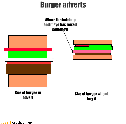 Burger adverts Size of burger in advert Where the ketchup and mayo has mixed somehow Size of burger when I buy it